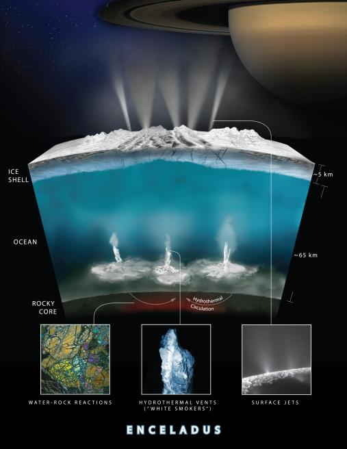 This graphic illustrates how Cassini scientists think water interacts with rock at the bottom of the ocean of Saturn's icy moon Enceladus, producing hydrogen gas.