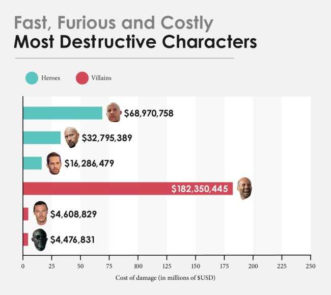 Fast And Furious Costs