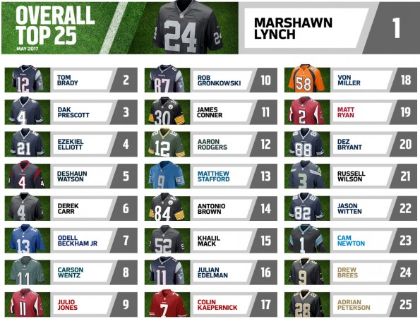 The Top Selling NFL Jerseys In The Month Of May Prove That America ...