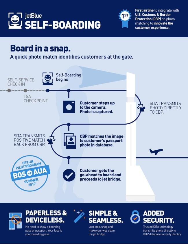 JetBlue biometric selfie boarding infographic