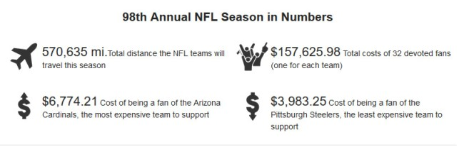 Cost To Be Fan All 32 NFL Teams numbers