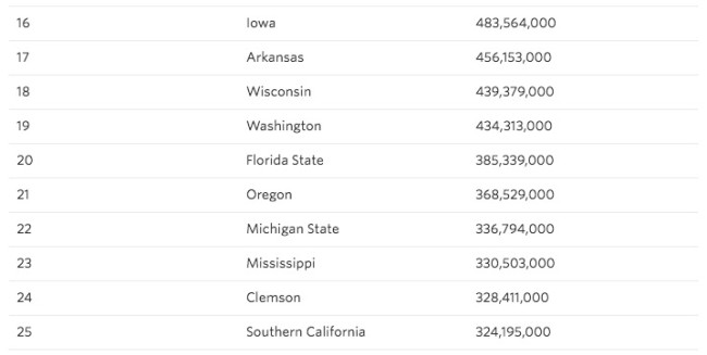 most valuable college football teams in 2017