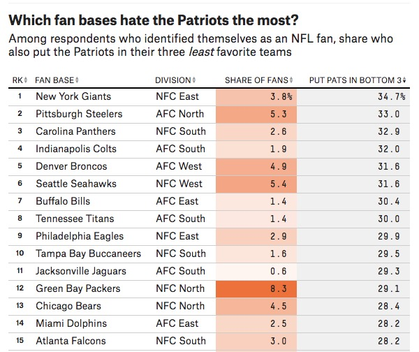 NFL fans who hate the New England Patriots most