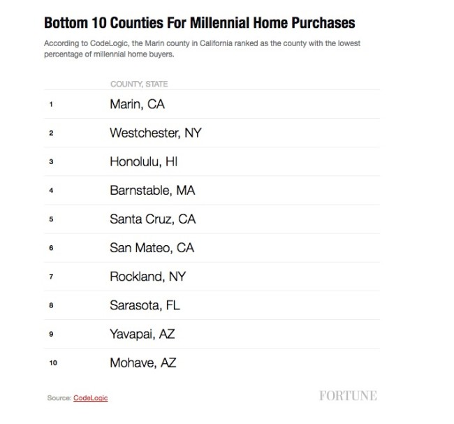 counties millennials buying most homes in America