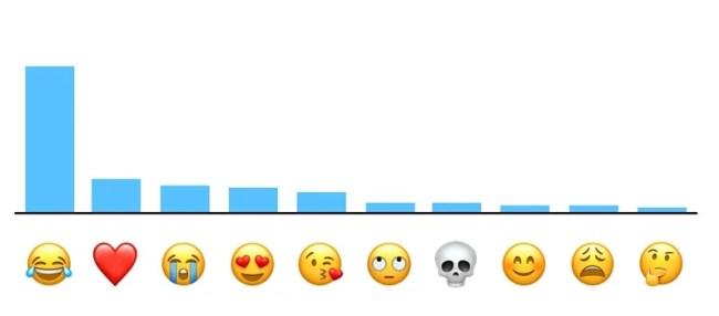 Top Apple Emojis