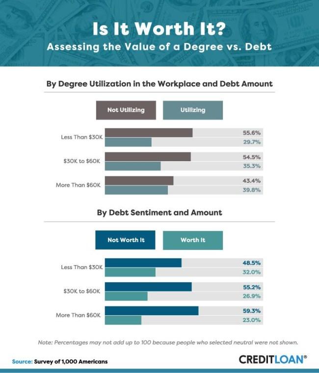 college degree debt regret