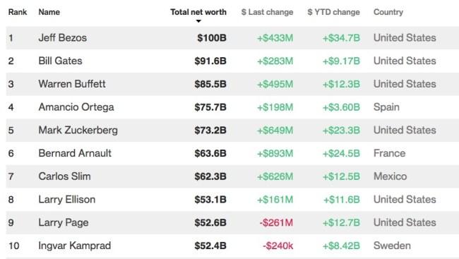 wealthiest billionaire list