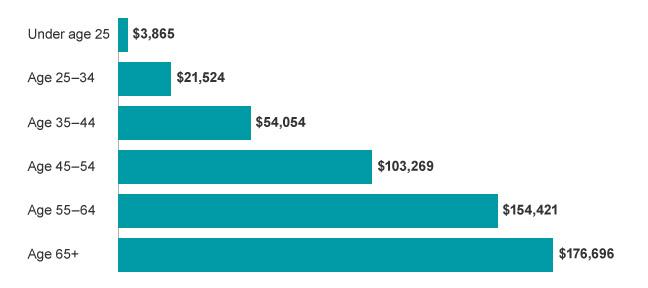 average retirement savings by age