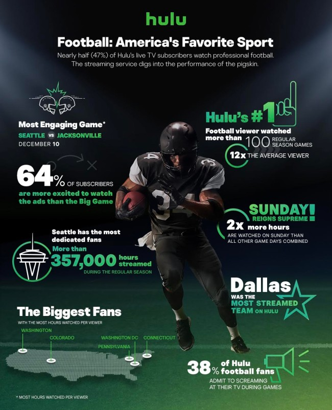 Hulu Data Viewing Habits NFL Fans 2017 season