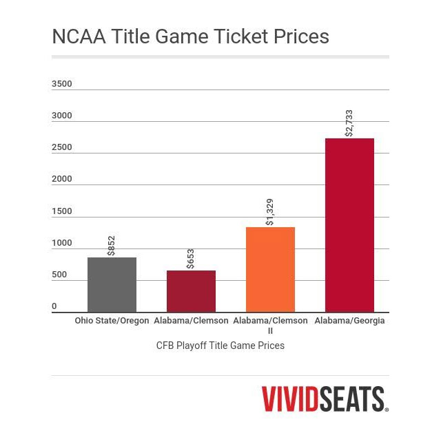 National Championship Title Game Ticket Prices