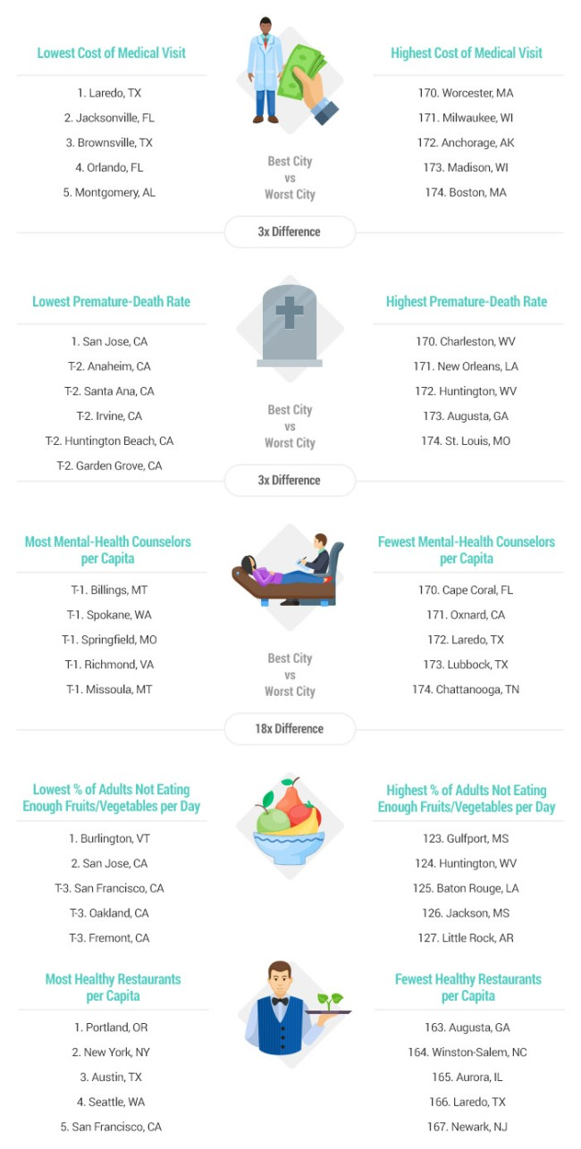 2018 Healthiest Unhealthiest Cities In America