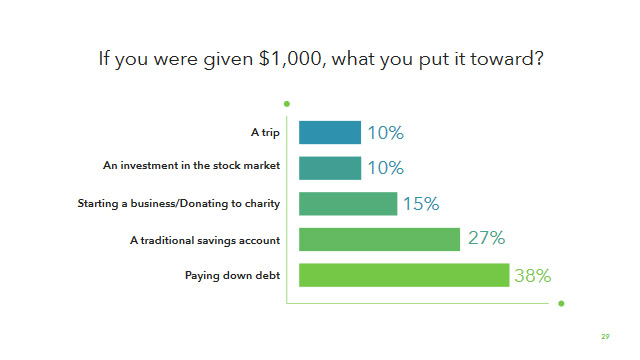 Money Matters Report Americans Financial Habits