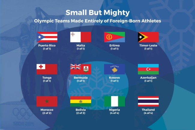 How Many Olympic Athletes Countries Werent Born