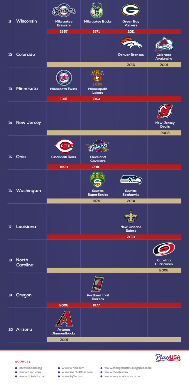 Which States Most Major Sports Championships