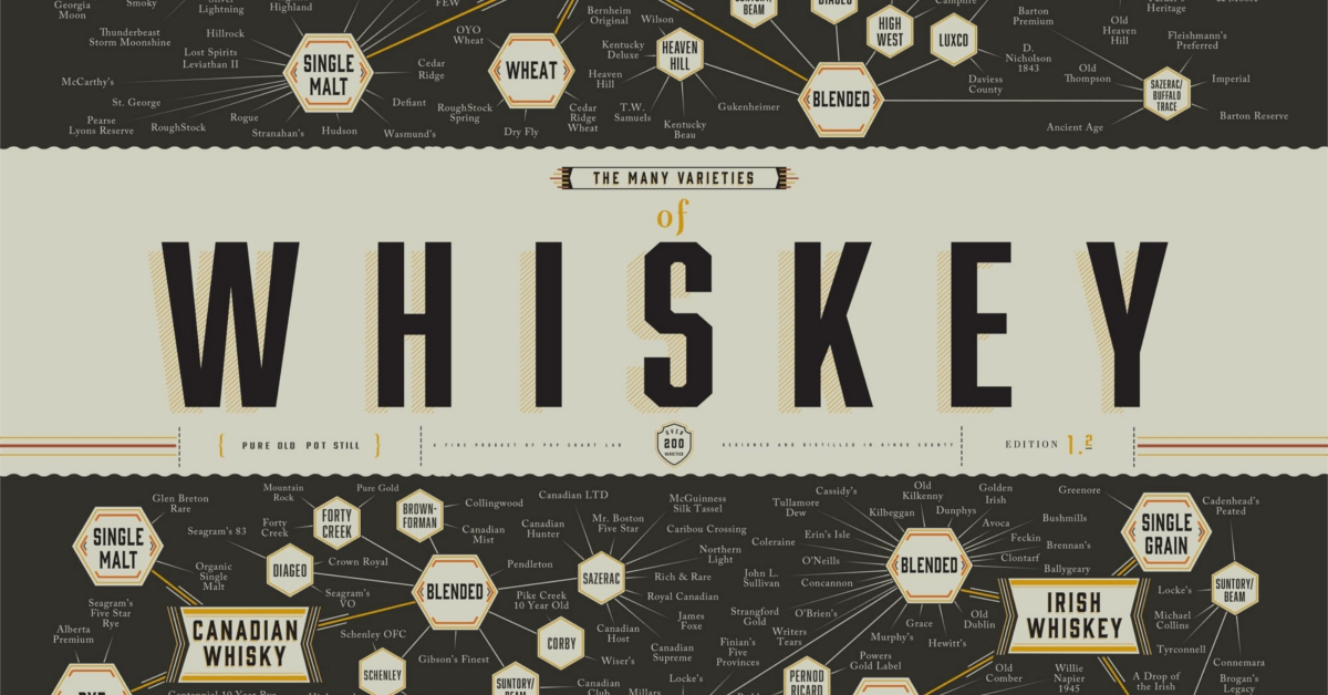 whiskey types poster