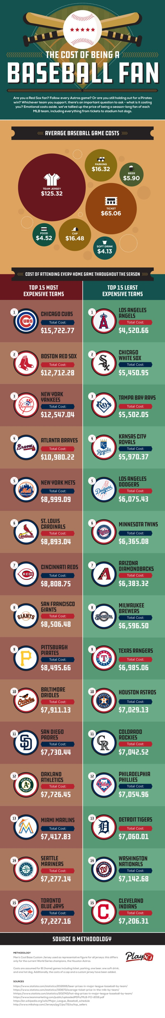 Average Cost Major League Baseball Fan