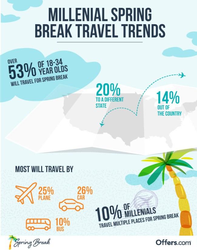 Spring Break Millennial Travel Spending Trends