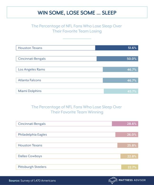 Survey NFL Fans Teams Cost Sleep