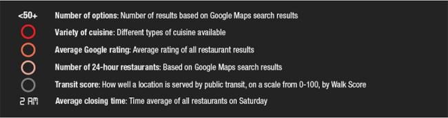 Top Metropolitan Areas America Late Night Dining Rankings