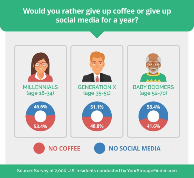 What People Give Up Social Media
