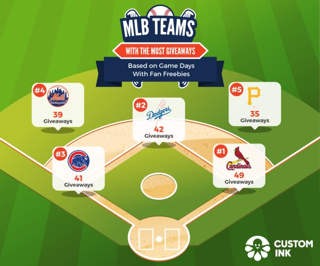 Which MLB Teams Give Away Most Best Giveaways