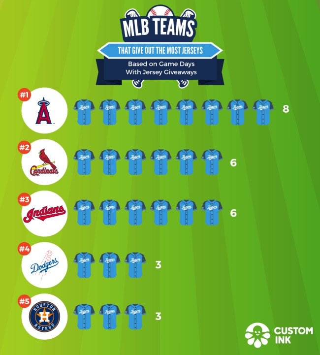 Which MLB Teams Give Away Most Best Freebies