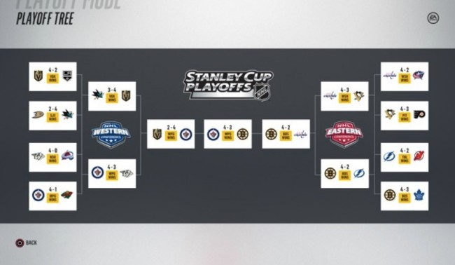 EA SPORTS NHL 18 Stanley Cup Playoffs Sim Prediction