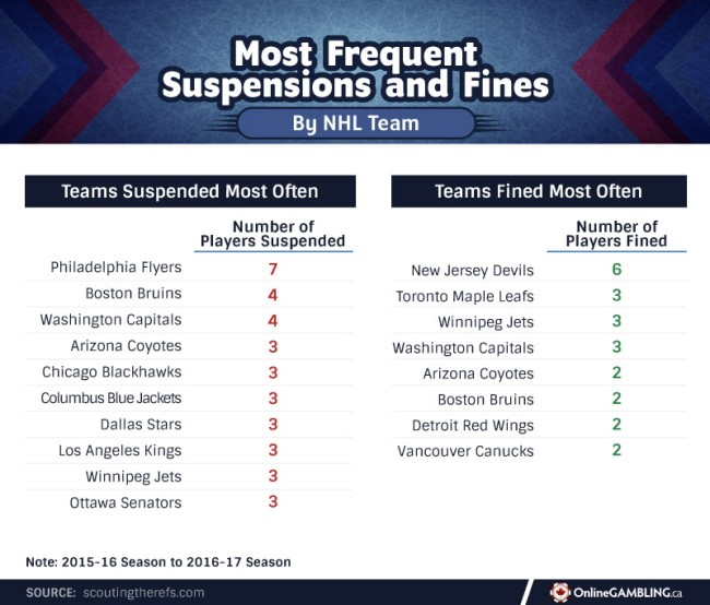 NHL Teams Players Penalty Analysis