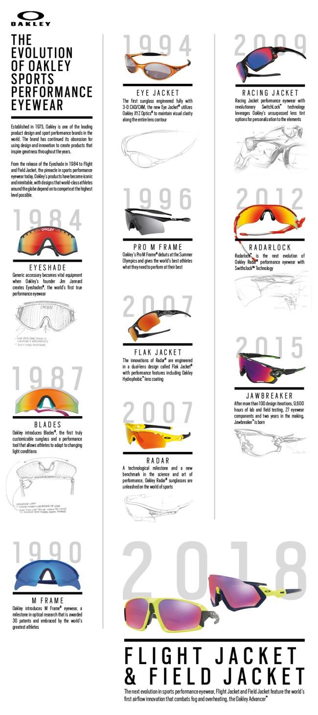 Oakley Evolution Of Eyewear