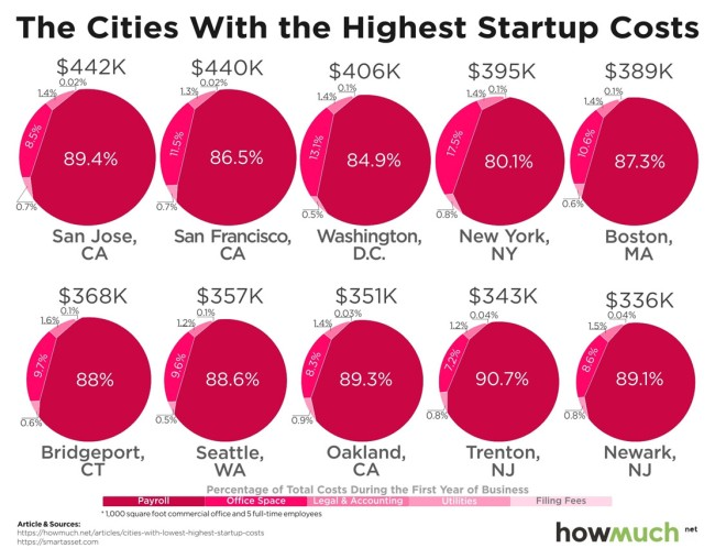 Cheapest Most Expensive Cities Start Company