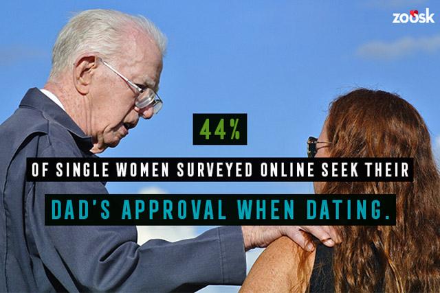 Single Dads Dating Study