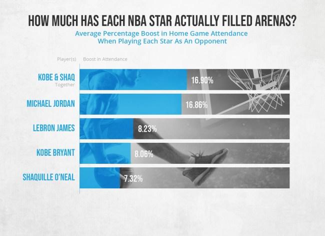 How Much NBA Stars Affect Attendance