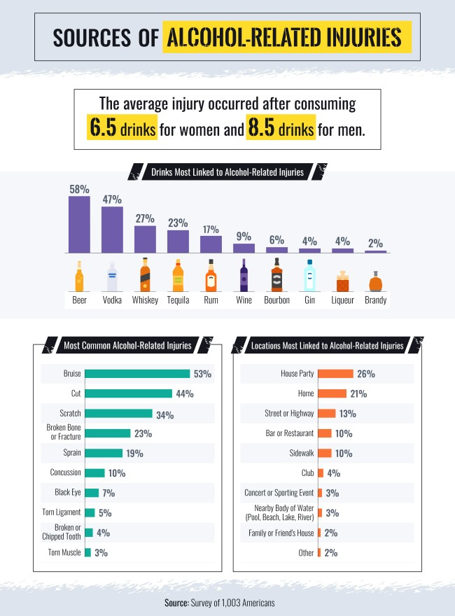 Most Common Drinking-Related Injuries