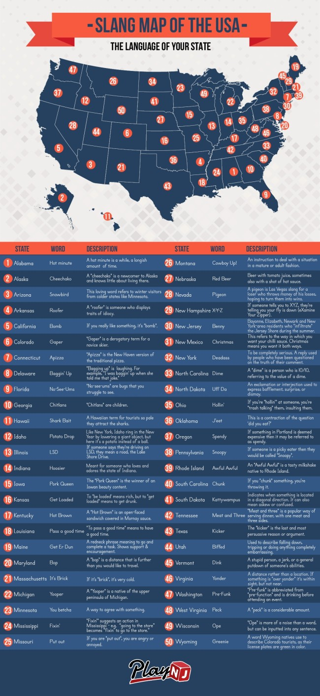 slang map of the USA