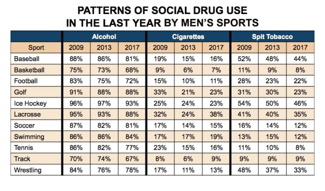 NCAA study alcohol