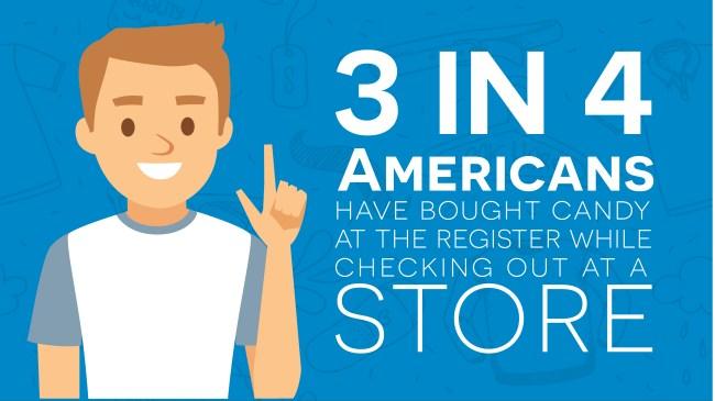 Study Americans Spend Impulse Buys