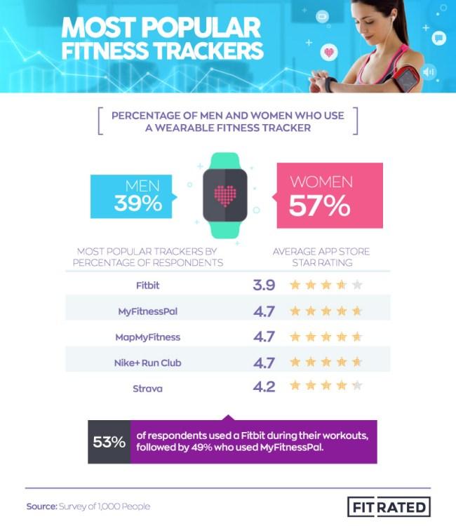 survey fitness tracker preferences