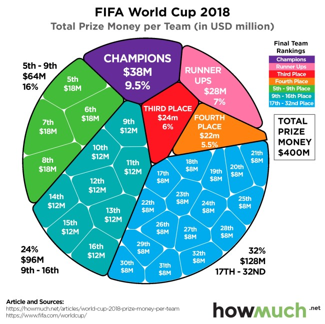 World Cup Prize Money chart graph
