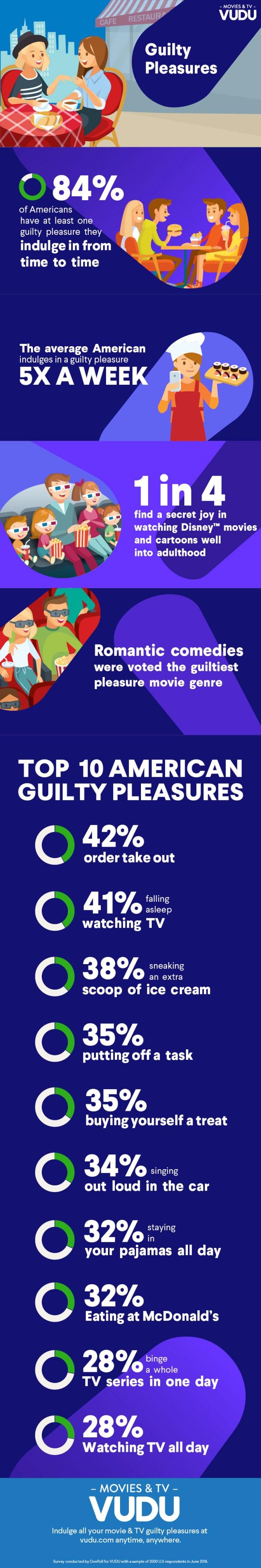 Americas Top Guilty Pleasures Survey Poll
