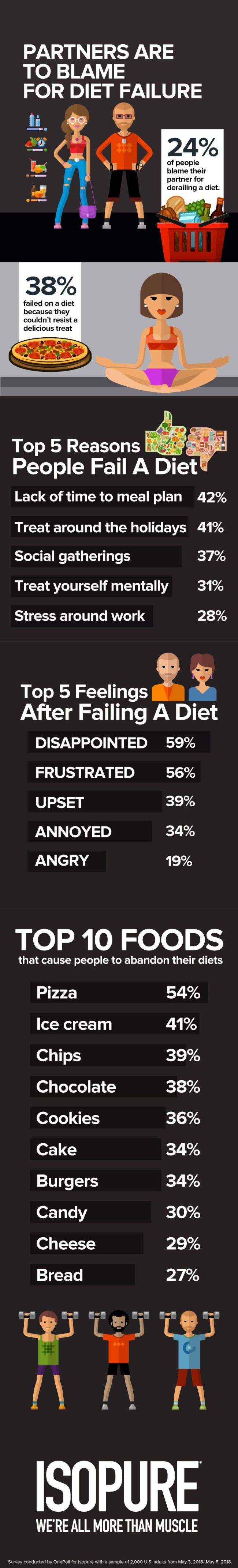 Research Americans Blame Partners Diet Fails