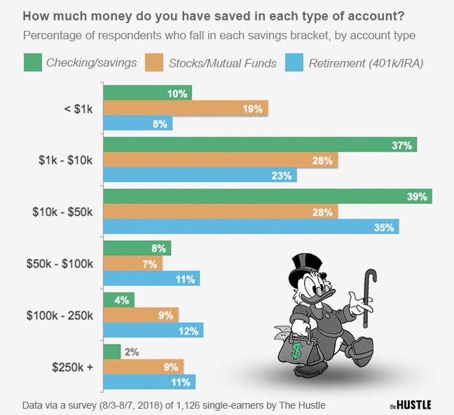 Making As Much Peers Saving Enough