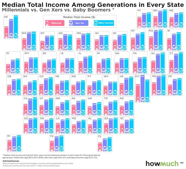 Millennials Paid Less Than Previous Generations