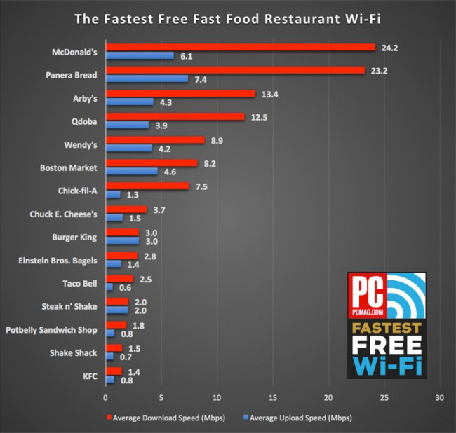 What Businesses Have Fastest Free Wi-Fi
