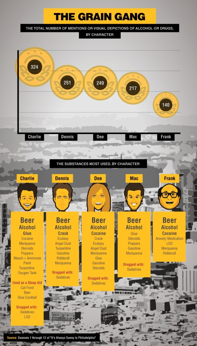 how much its always sunny characters drink