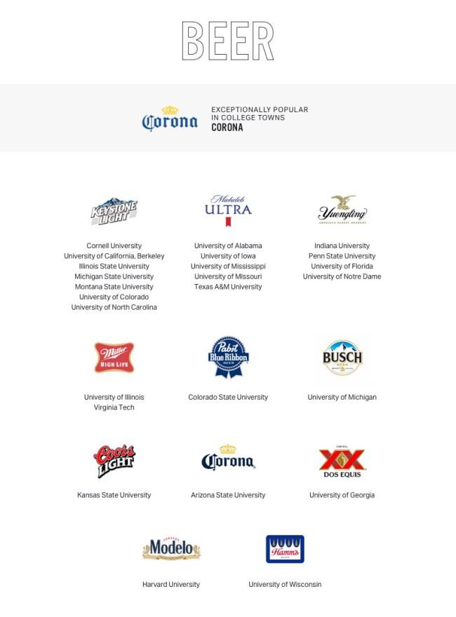 Most Popular Brands Beer Influencers College