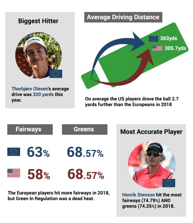 2018 Ryder Cup Team Tour Stats USA vs Europe