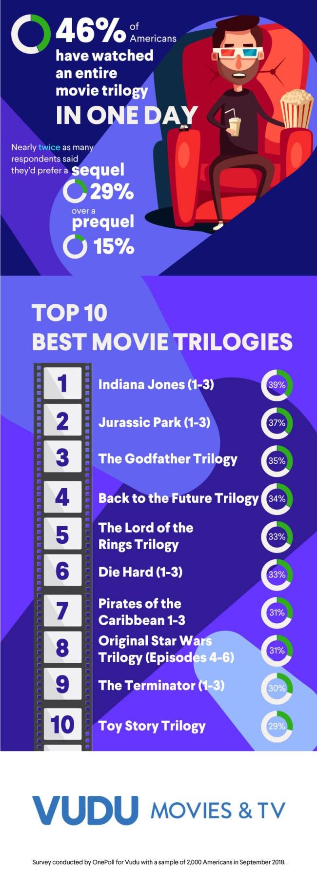 Survey Americas Favorite Movie Trilogies