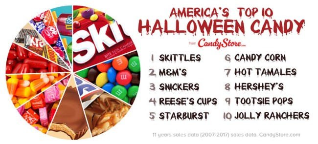 Top Halloween Candy By State Map