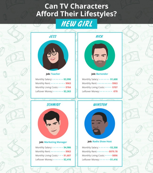 Can TV Characters Afford Their Lifestyles