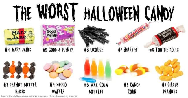Ranking Worst Halloween Candy